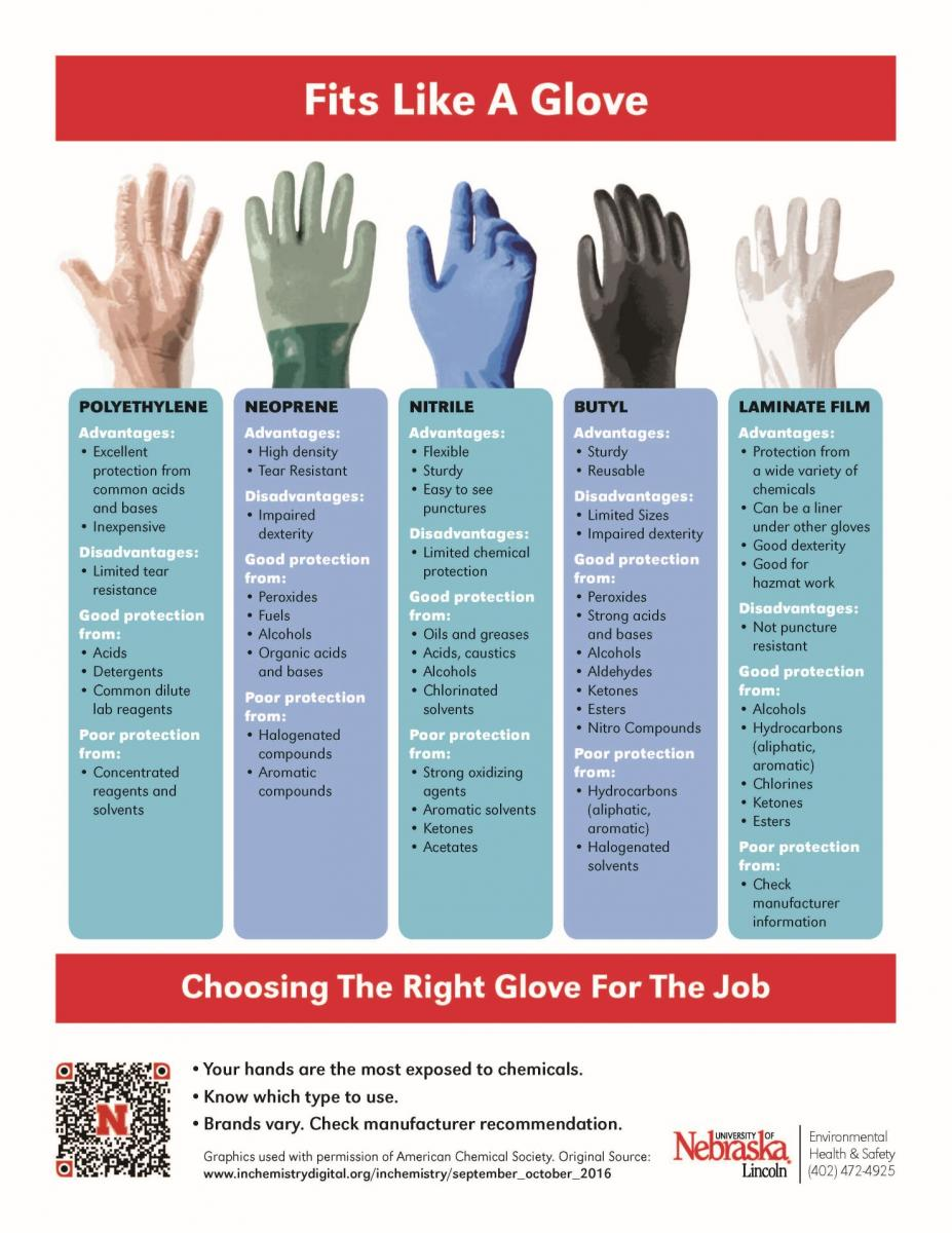 poster explaining different types of gloves to protect yourself against chemicals